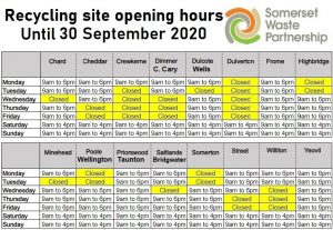 Recycling Centre and Collections Updates from Somerset Waste Partnership